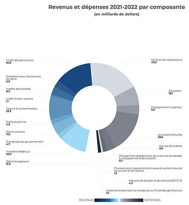 Source Ministère des finances du Québec.png