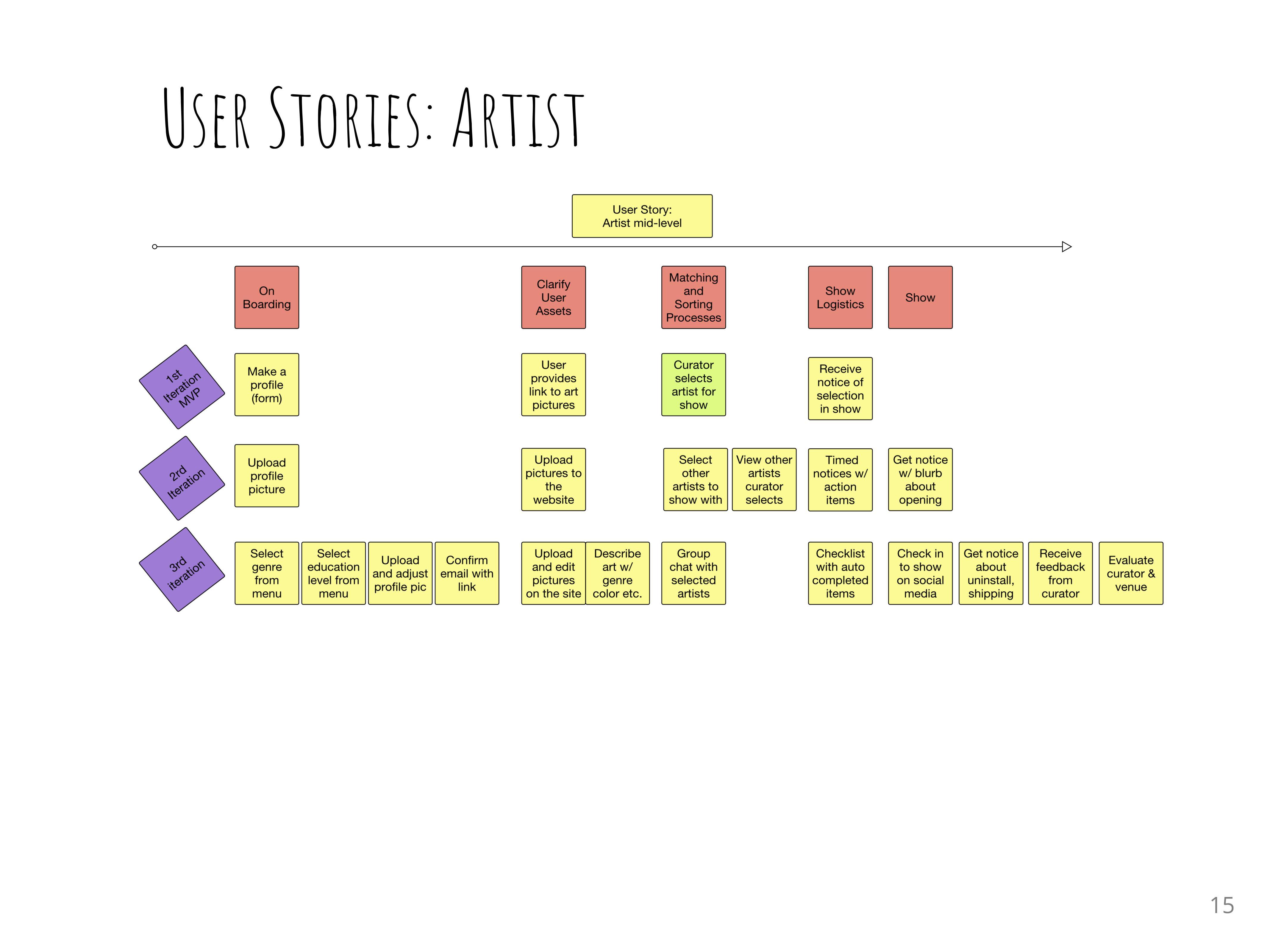 User story for Artist AW