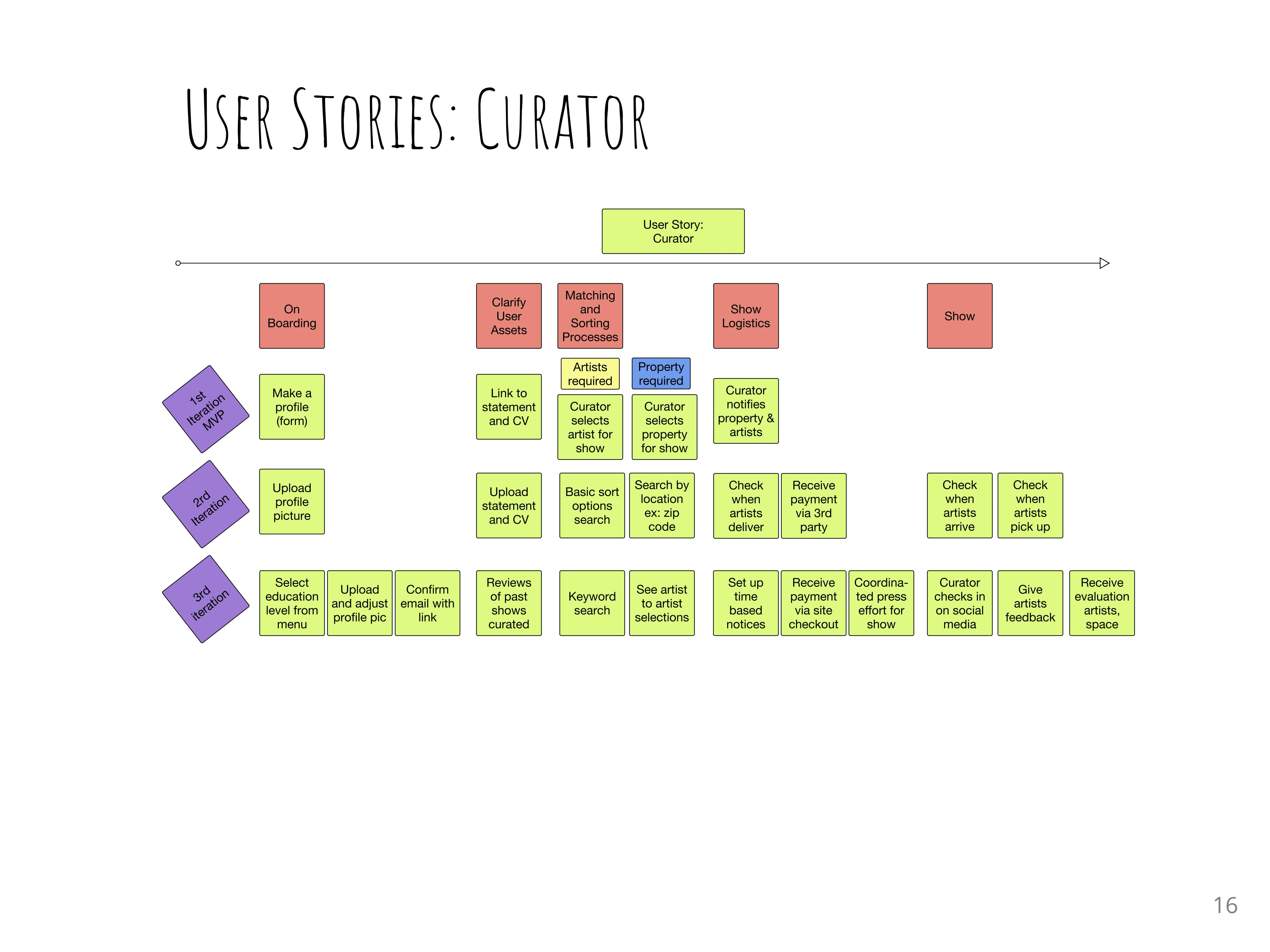 User Story for Curator AW