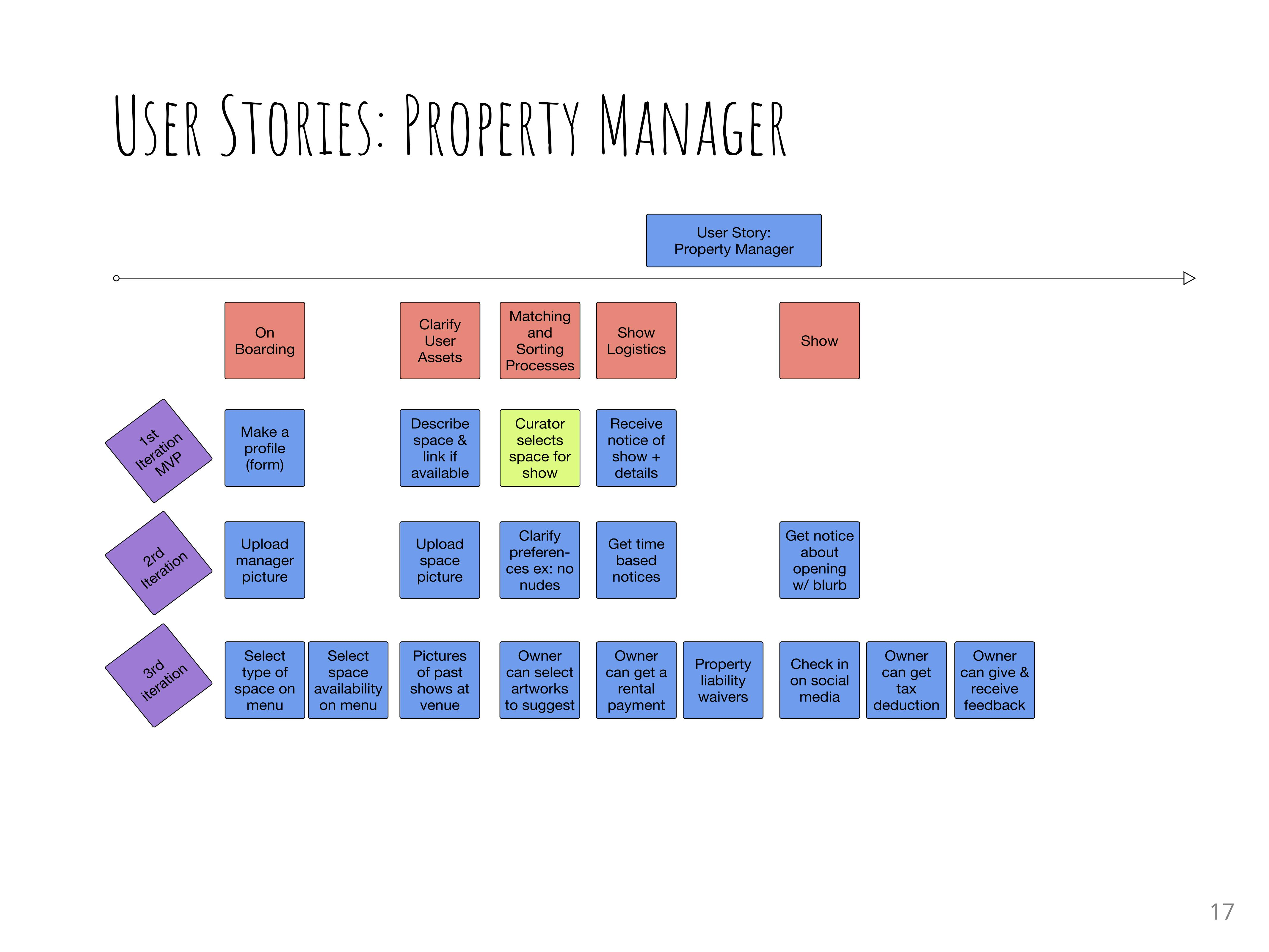 User story for Property Manager AW