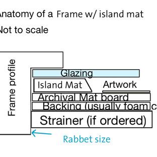 Anatomy Island mat