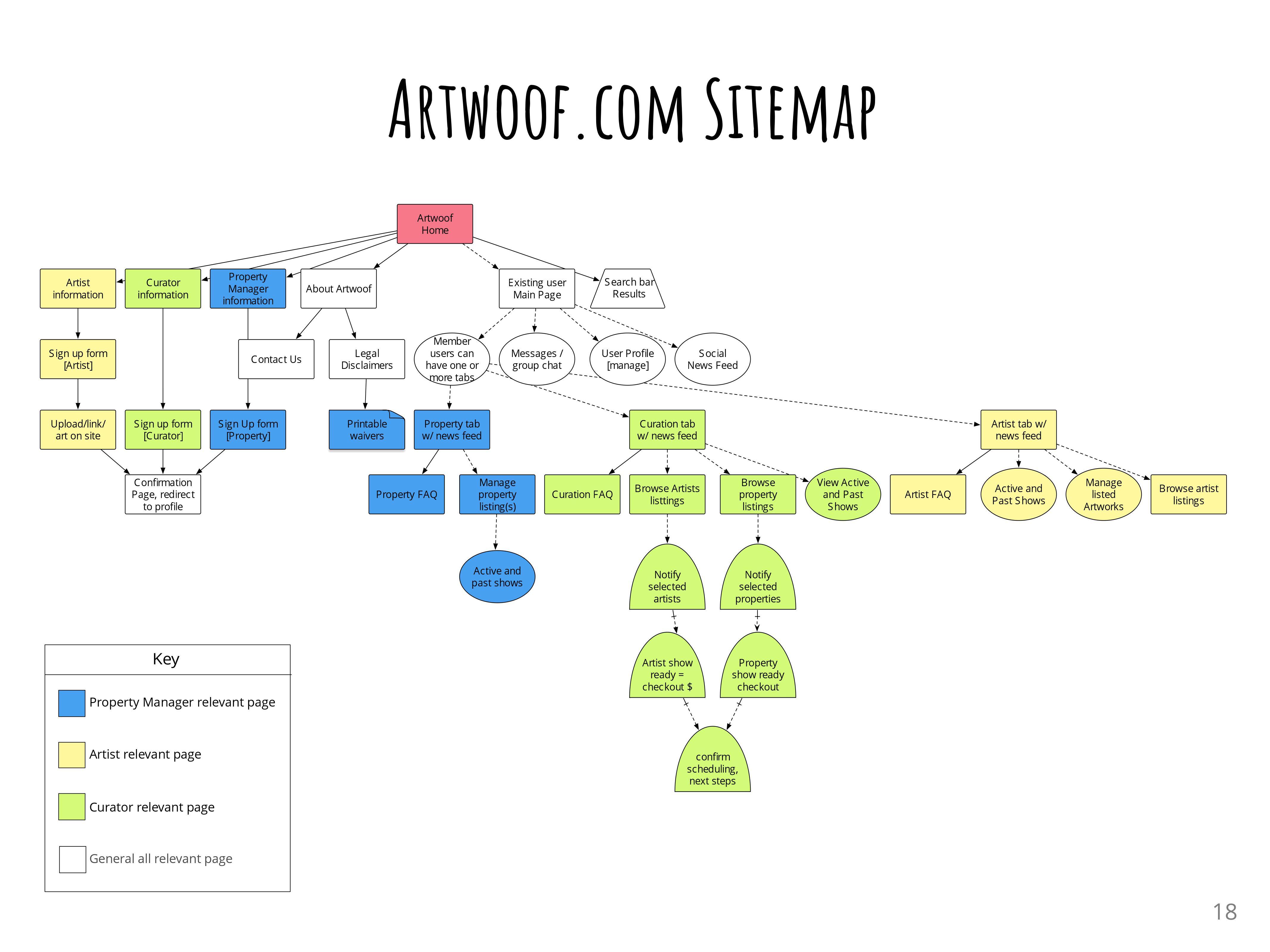 Sitemap AW