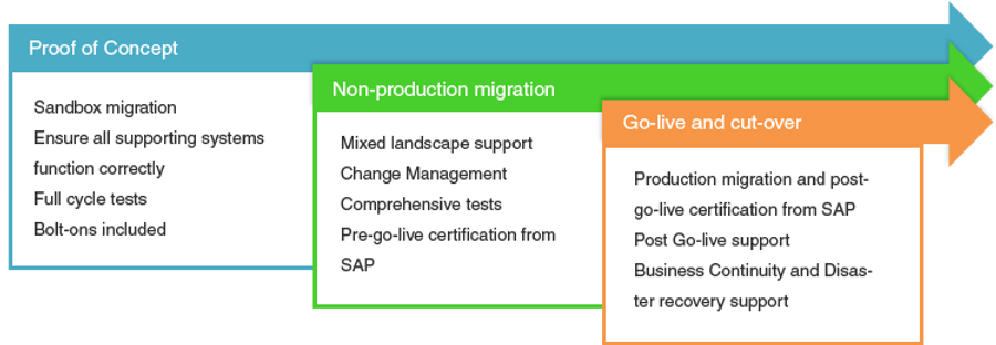 sap-migration-three-phased.png