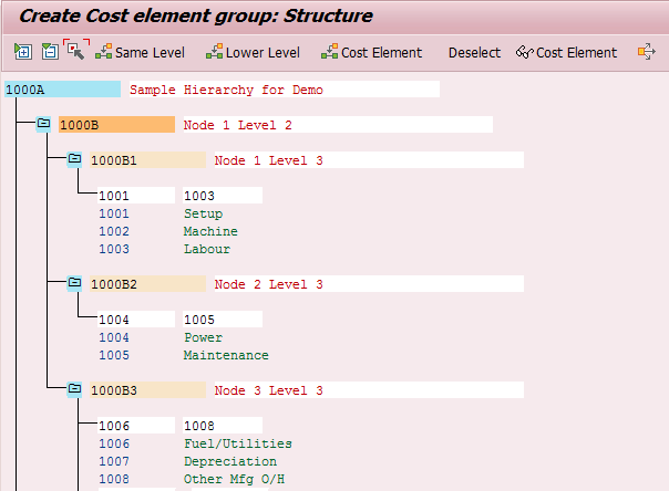 Cost Element Group in SAP