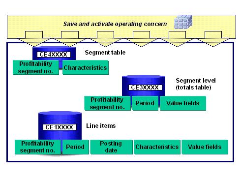 SAP COPA Tables