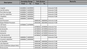 Chart of Accounts (Part – II)