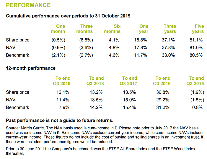 martin currie global Perf Oct 19.PNG