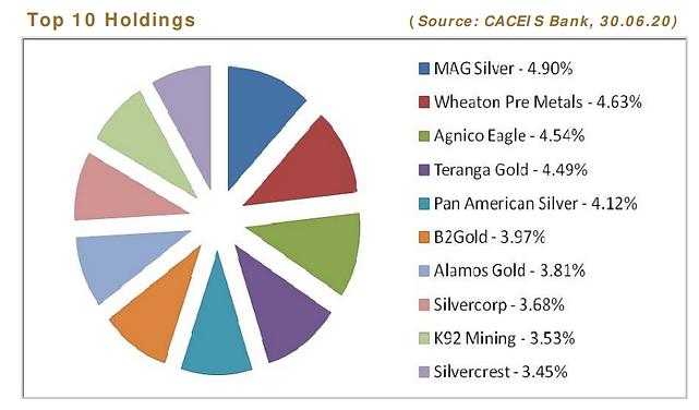 Gold breakdown.PNG