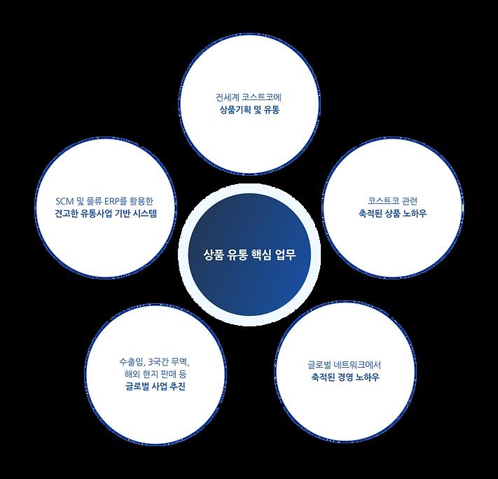 유통사업_국문_완.png