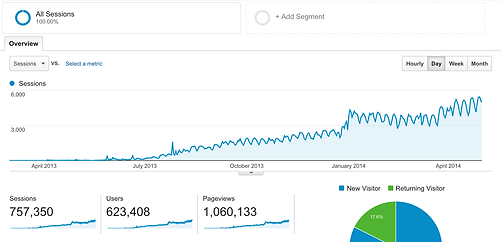 blog_traffic_growth.png