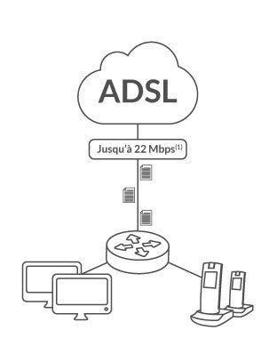 Offre ADSL - IDS Informatique