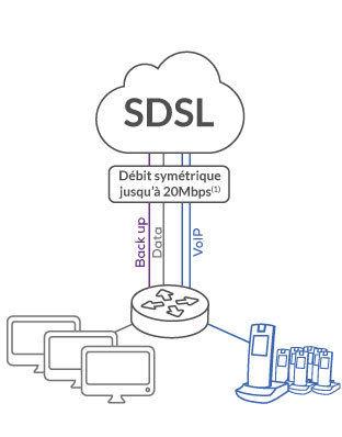 Offre SDSL - IDS Informatique