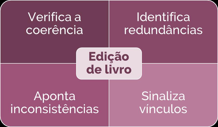 Diagrama do trabalho de edição de livro, indicando as principais atividades do editor: verifica a coerência, identifica redundâncias, aponta inconsistências e sinaliza vínculos.