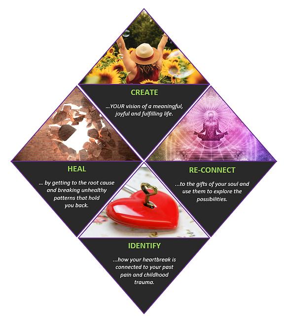 Luna Healing Multi-Dimensional Healing Framework