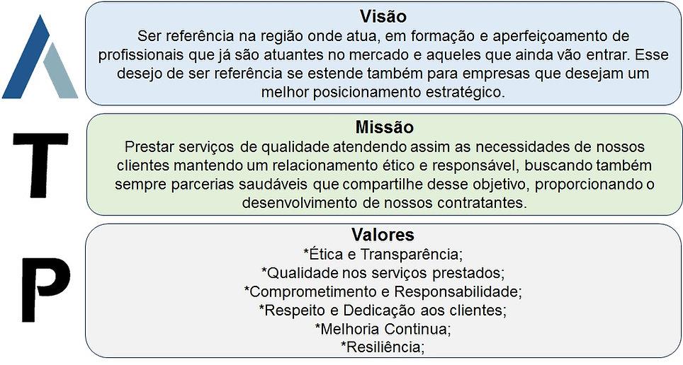 Visão,  Missão e Valores
