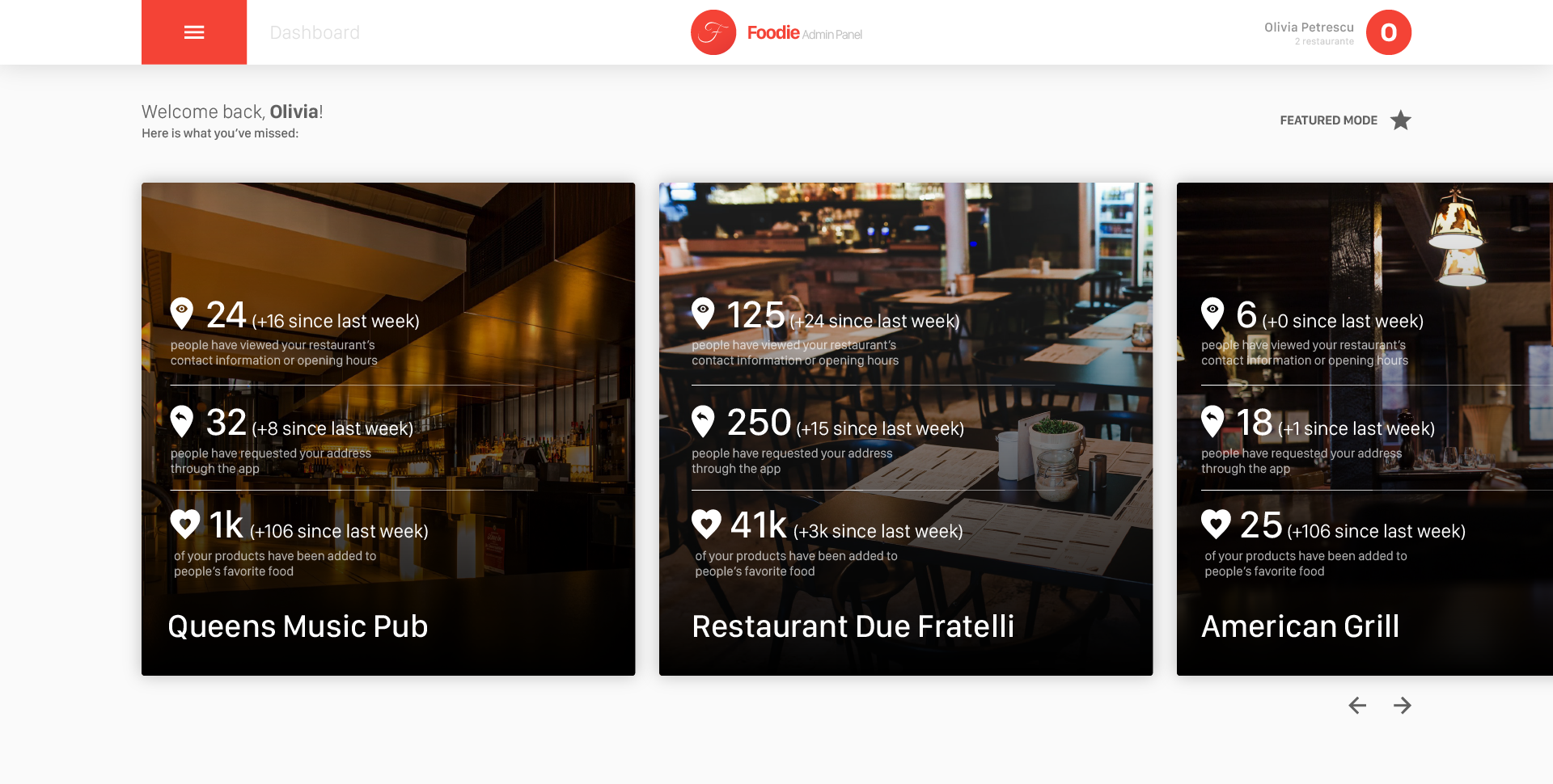 Dashboard - All Restaurants