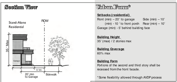 AVSP building height plan and design