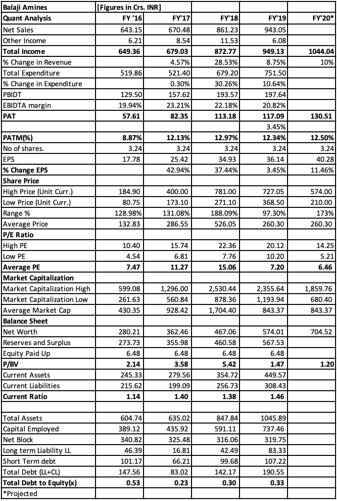 Balaji Amines financial statements