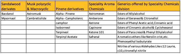 Oriental Aromatics Limited