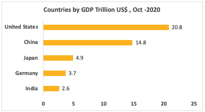 Countries GDP