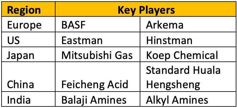 Balaji Amines - Aliphatic amine industry