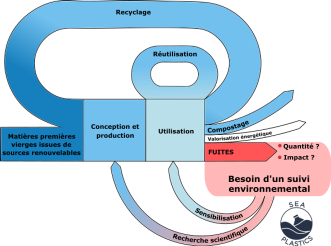 Schéma d'un modèle d'économie circulaire basée sur un suivi environnemental