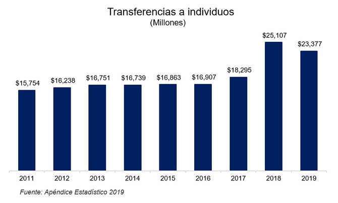 Transferencias entre P.R. y E.U. se mantienen sobre el promedio en el AF2019