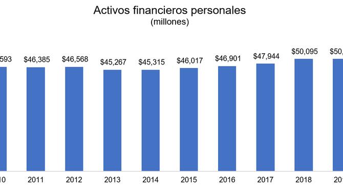 Los activos financieros de individuos se mantienen igual en el 2019