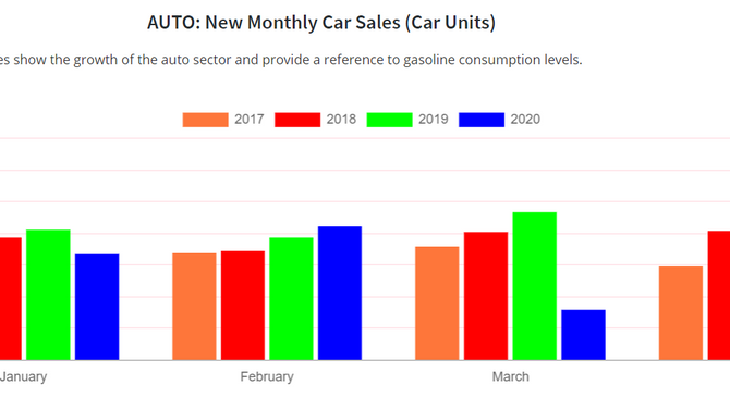 Un total de 280 autos nuevos vendidos en abril
