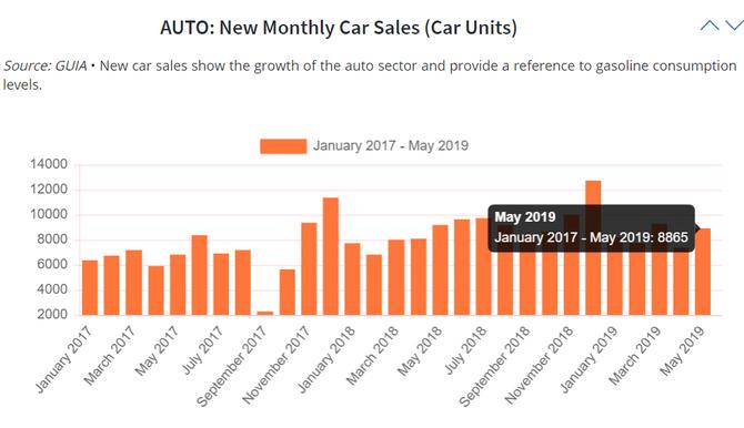 Ventas de autos nuevos disminuye -3.1% en mayo