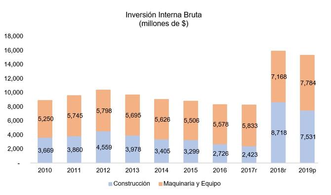 Inversión en construcción disminuyó en AF2019 pero sigue alta