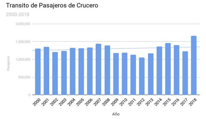 Movimiento de pasajeros en cruceros crece 35% en el 2018
