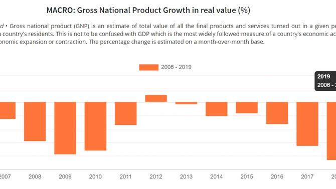 La economía crece un 1.5% en año fiscal 2019