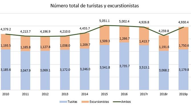 Aumento de visitantes a la isla en el 2019