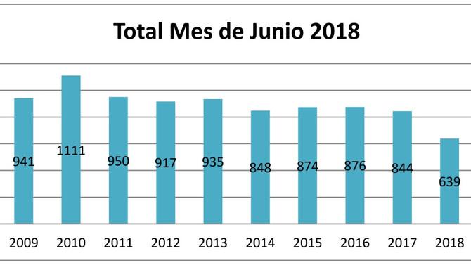 Quiebras se reducen -24.3% en junio 2018