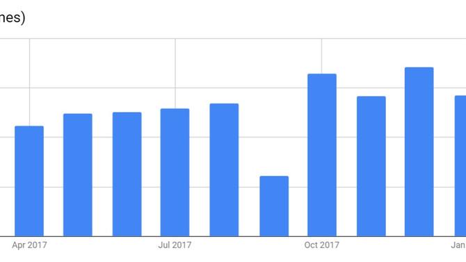 Las ventas al detal crecieron 16.9% en abril 2018