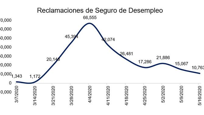 El empleo disminuye unos 96,100 de marzo a abril mientras que 10,700 empleados reclaman desempleo