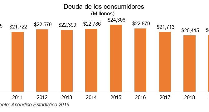 La deuda de los consumidores se mantiene estable