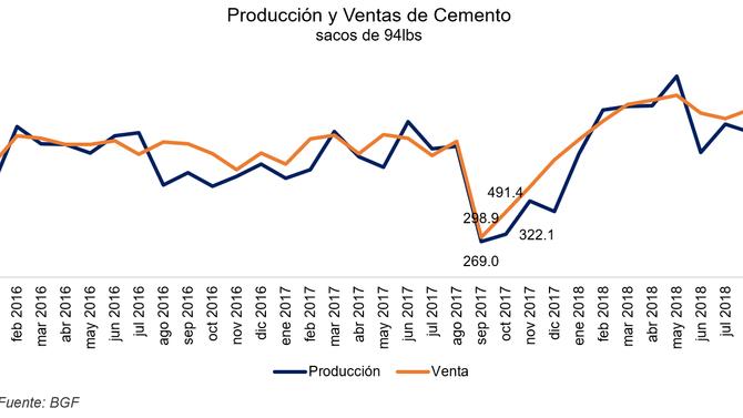 Venta de cemento aumenta en octubre