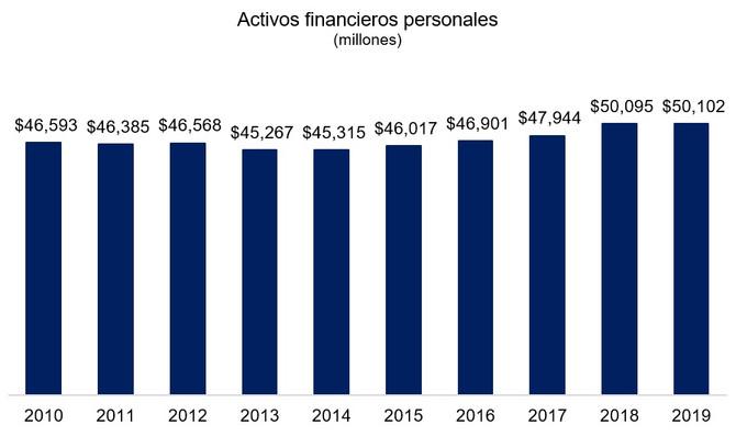 Los activos financieros de los puertorriqueños se mantuvieron estancados en el 2019