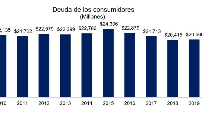La deuda de los consumidores se quedó igual en el 2019