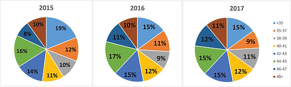 Pie Charts regarding IVF low success rates from a clinic study linked on this page.