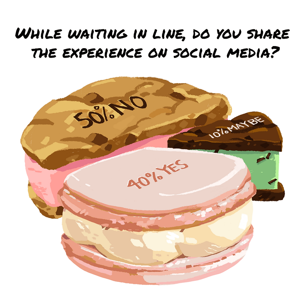 While waiting in line, do you share the experience on social media?