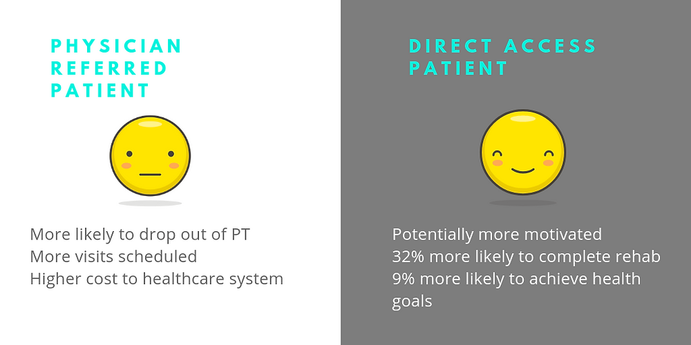 physical therapy direct access patient vs physician referred patient
