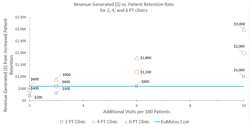 Revenue generated vs. patient retention rate. Physical therapy equipment breakeven