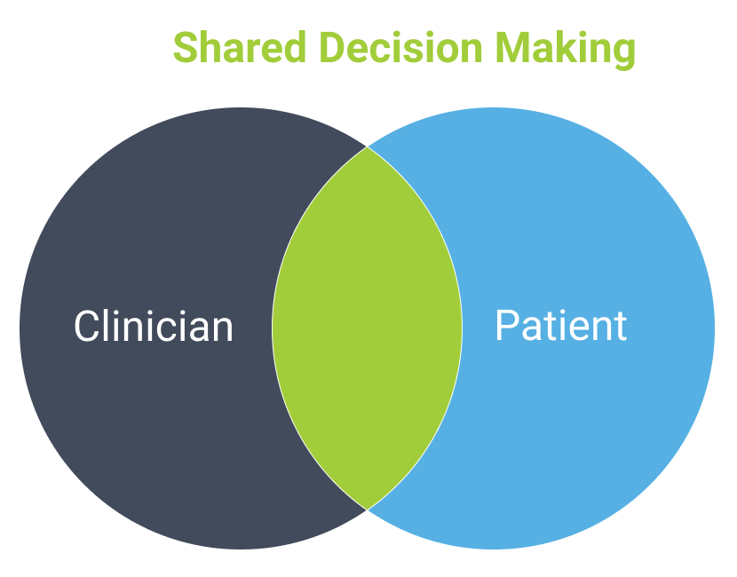 Shared decision making in physical therapy as a tool to help increase patient engagement, and patient retention