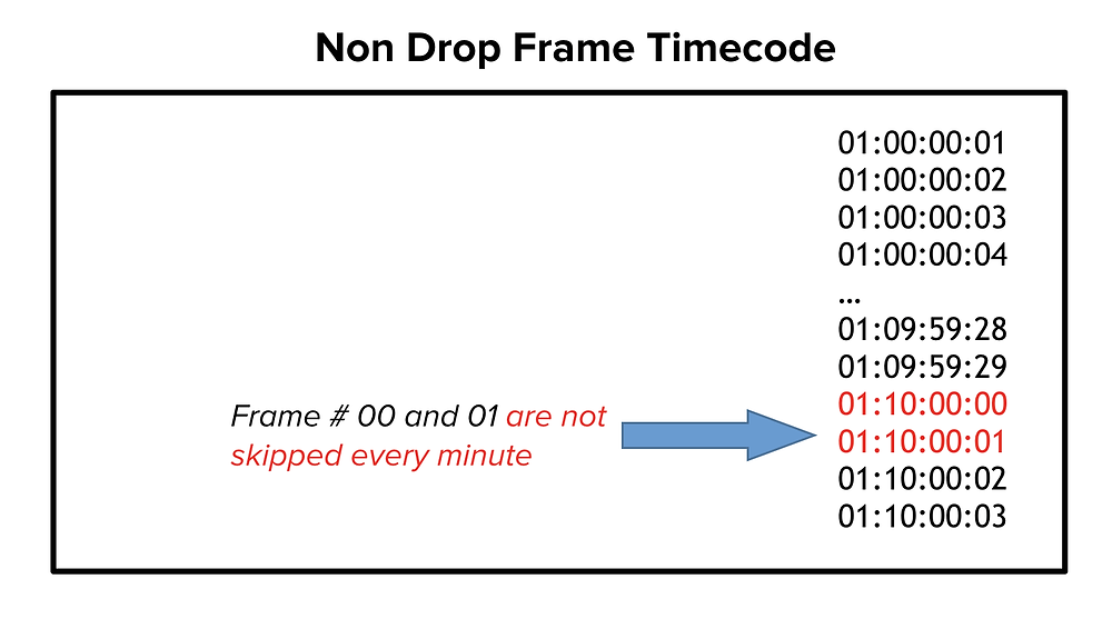 Non Drop Frame Timecode Image
