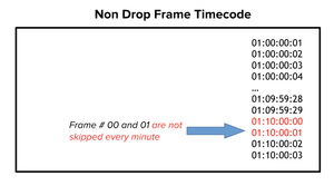 Non Drop Frame Timecode Image
