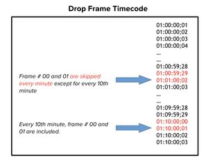 Drop Frame Timecode Image