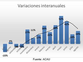 EL TOTAL DE AUTOMOTORES NUEVOS VENDIDOS EN AGOSTO DE 2017 ES 24% SUPERIOR AL REGISTRADO EN 2016